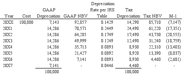 GAAP-Table